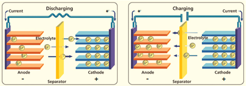 Lithium-Ion Battery-work