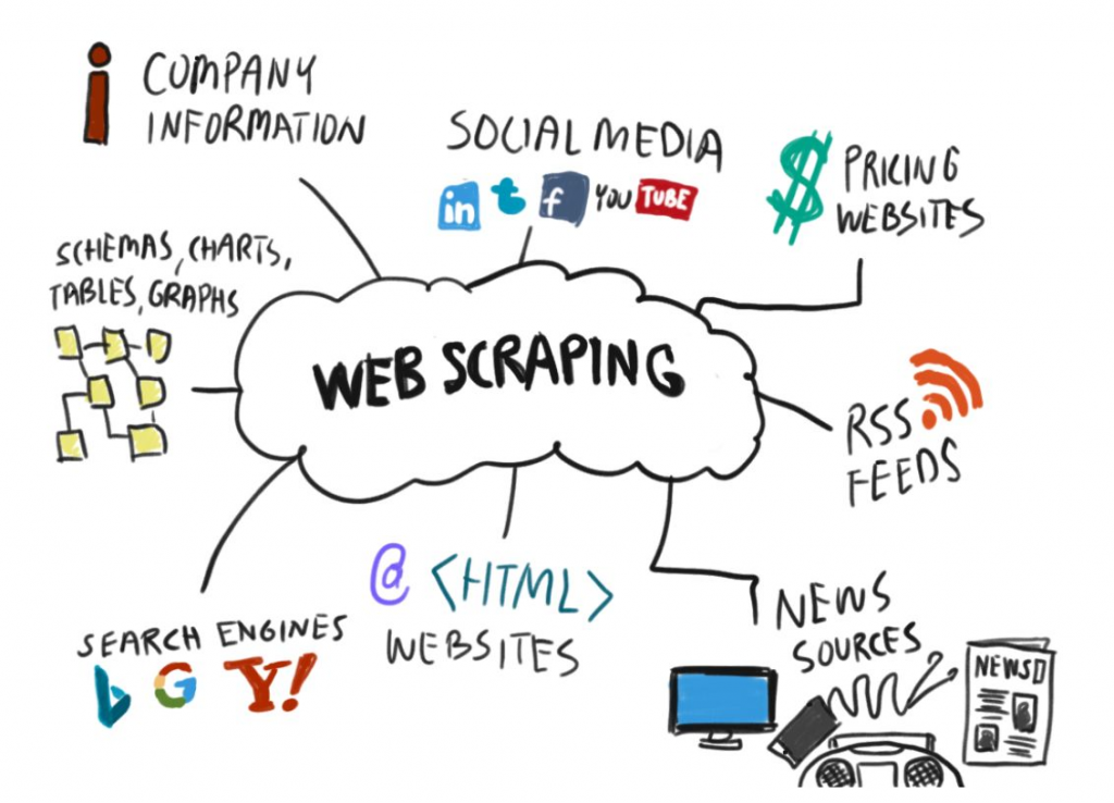 Web Scraping Tools To Acquire Data Without Coding